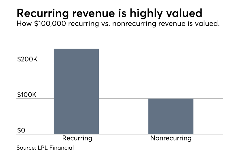 Valuing recurring revenue LPL  0717.png