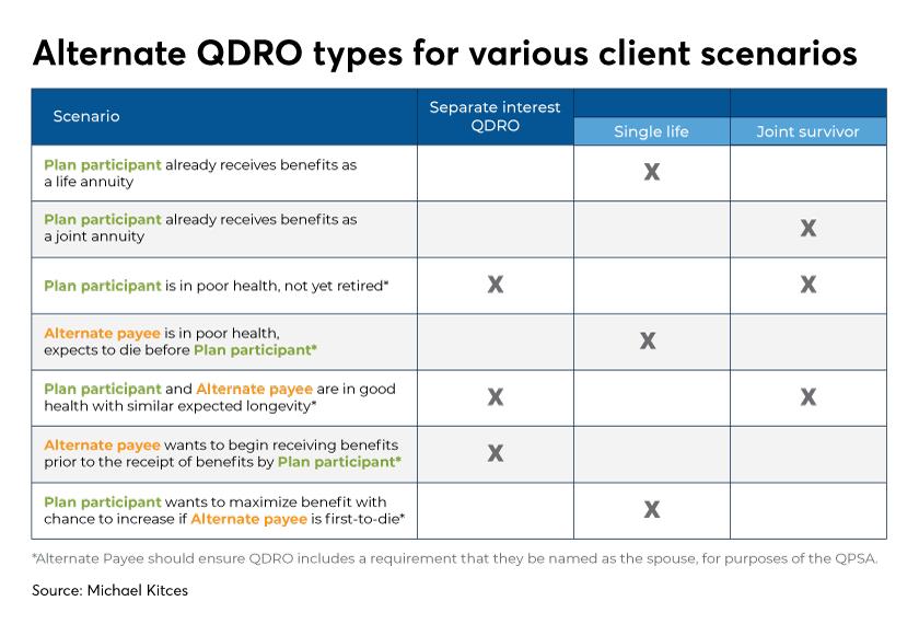 Alternate QDRO types for various client scenarios-Kitces-Levine-Financial Planning