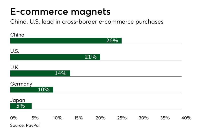 Chart: E-commerce magnets