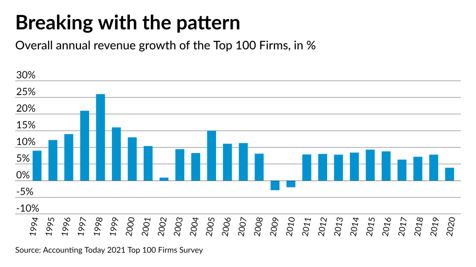 AT-030721-Top 100 Firms - Top 100 Growth Rates 1994 to 2020