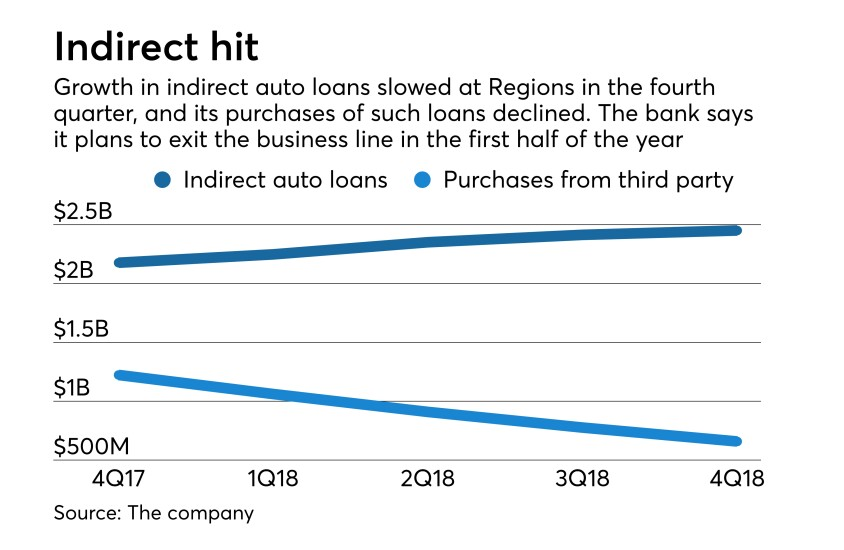 Indirect auto lending at Regions Financial