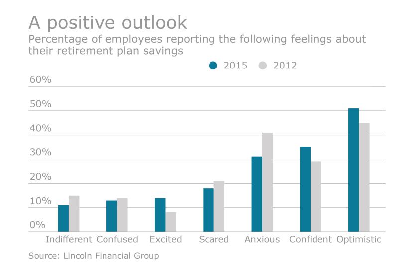 retirement optimism