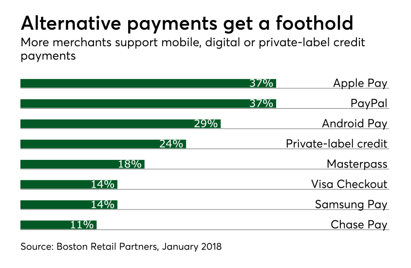 Chart: Alternative payments get a foothold
