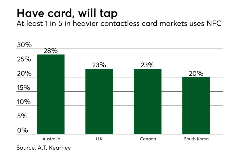 Chart: Have card, will tap