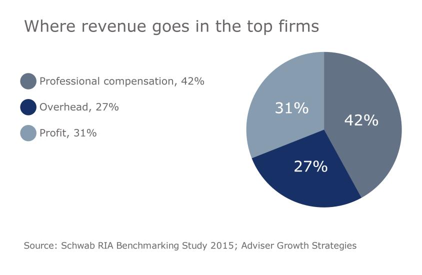 FP.11152016.RIA slide 2compensation revuenue firm profit overhead.png