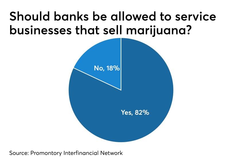 Pot banking, marijuana banking