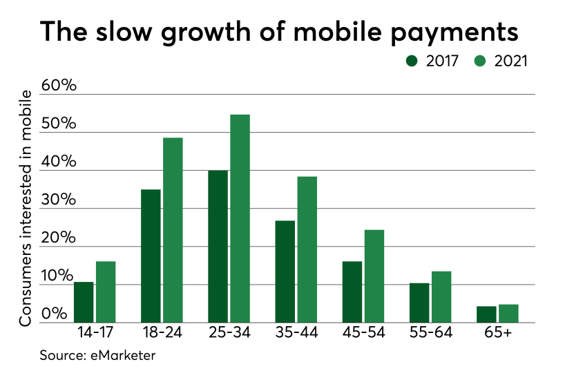 Chart: The slow growth of mobile payments