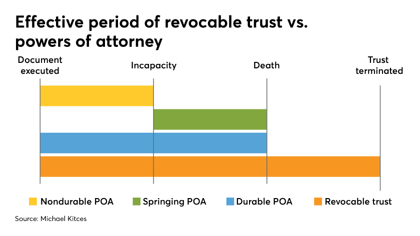 effective period of revocable trust vs powers of attorney - kitces