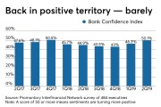 Promontory Interfinancial Network's Bank Confidence Index