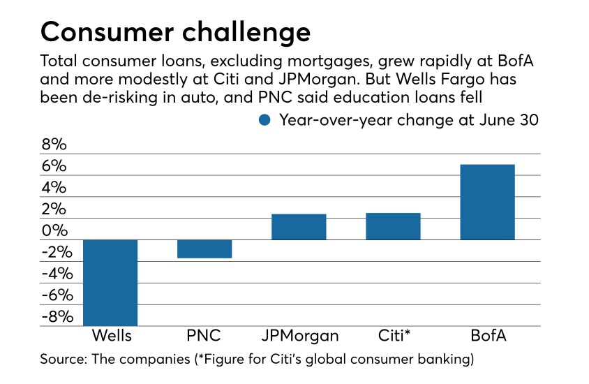 Year-over-year % change in consumer loans at Wells Fargo, PNC, JPMorgan Chase, Citigroup, BofA