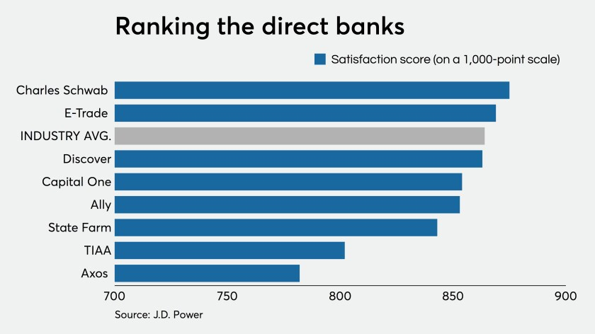 Ranking direction banks on satisfaction score
