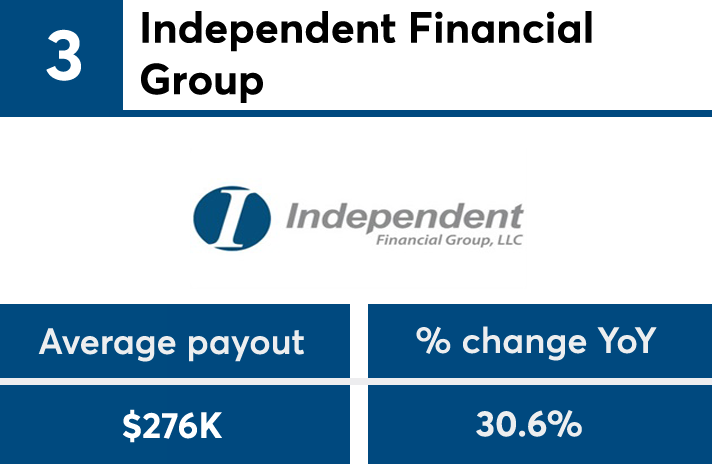 IBDElite2019_payoutgrowth_No3 copy.png