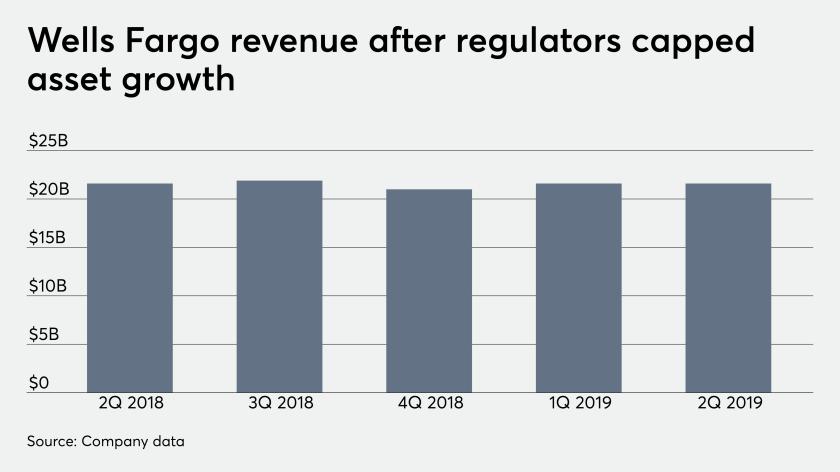 Wells Fargo revenue after regulators capped asset growth 9/27/19