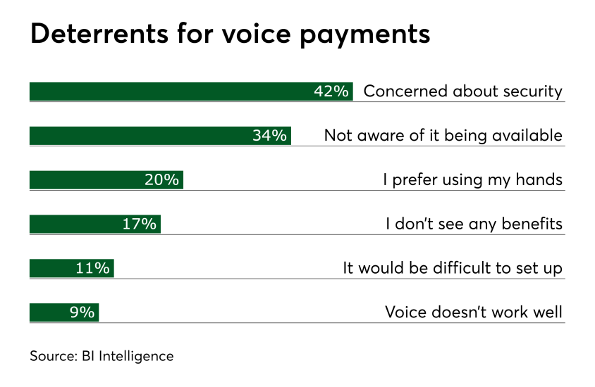 Chart: Deterrents for voice payments