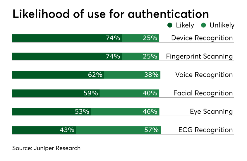 Chart: Likelihood of use for authentication