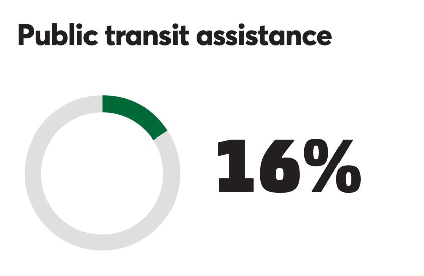 BTN_0918_Public transit 18%.png