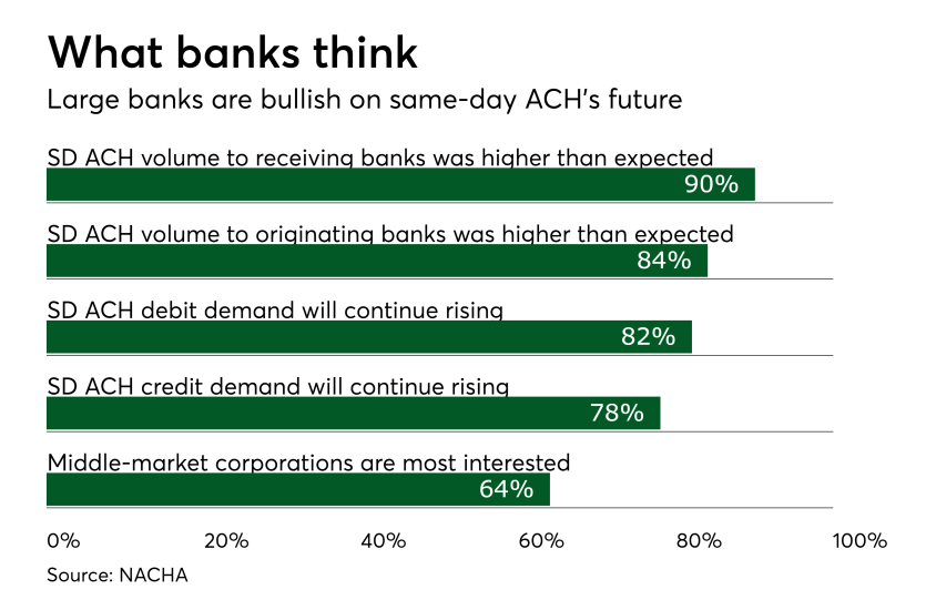 Chart: What banks think