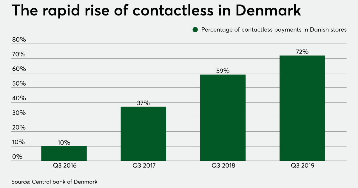 Will coronavirus force NFC's biggest holdouts to adopt contactless payments?