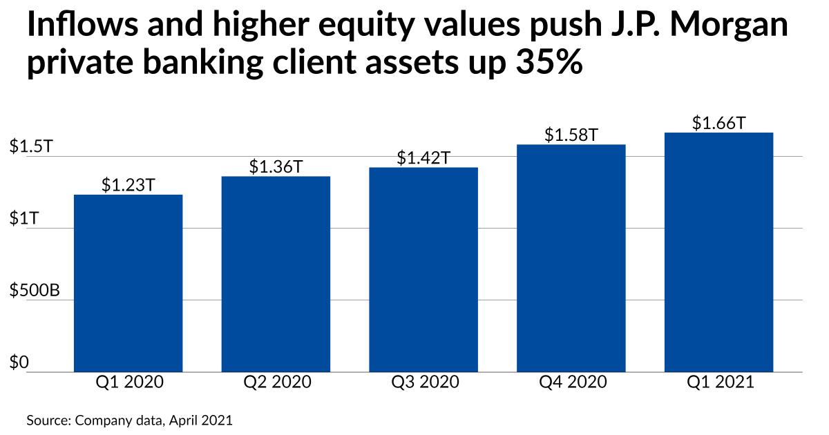 $1.1B team drops Morgan Stanley for J.P. Morgan Advisors