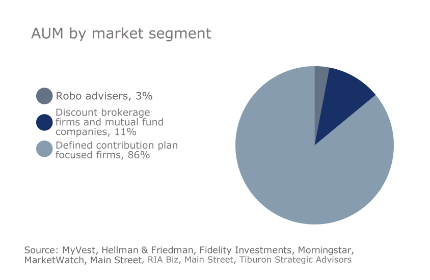 IAG Tiburon digital advice slideshow 6 - robo advisers AUM market segment