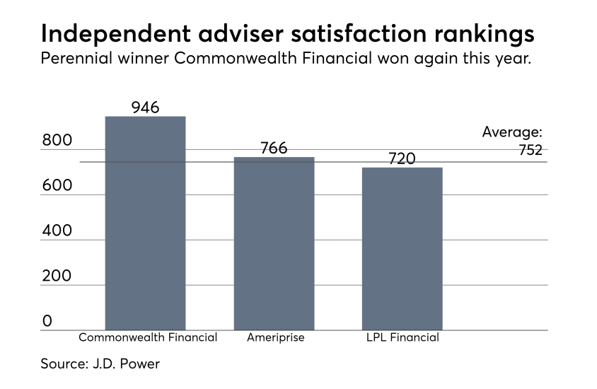 Independent adviser firm rankings J.D. Power