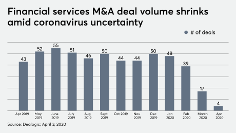 Financial services M&A deal volume shrinks amid coronavirus uncertainty 4/3/20