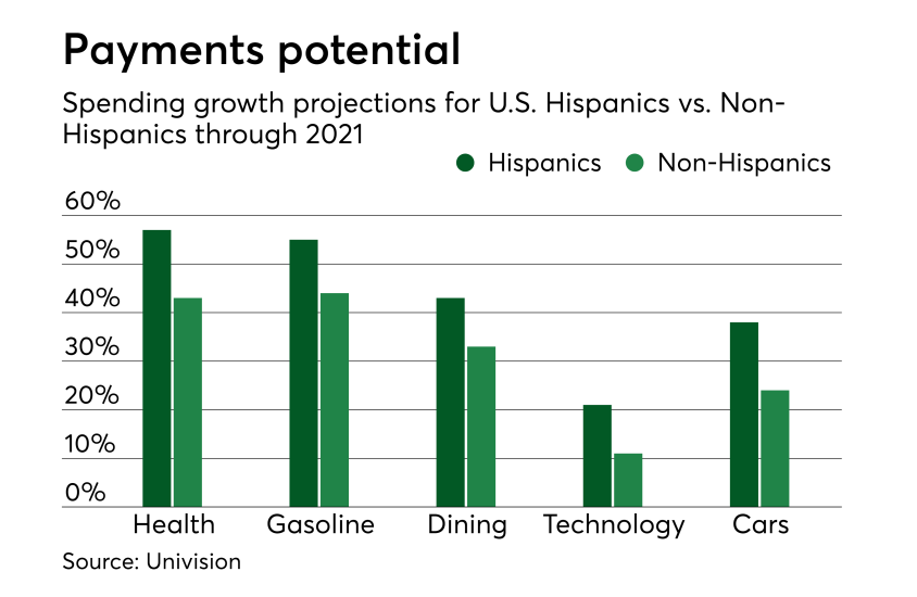 Chart: Payments potential