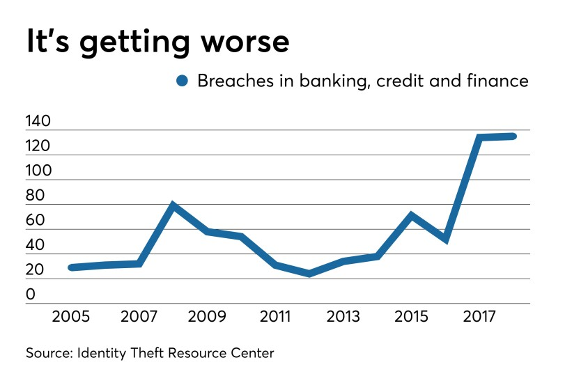 Data breaches by year - CUJ 102319.jpeg