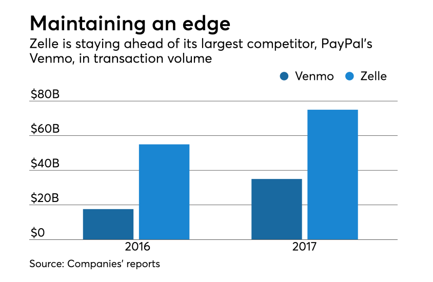 Zelda's transaction volume for 2016 and 2017, compare to Venmo