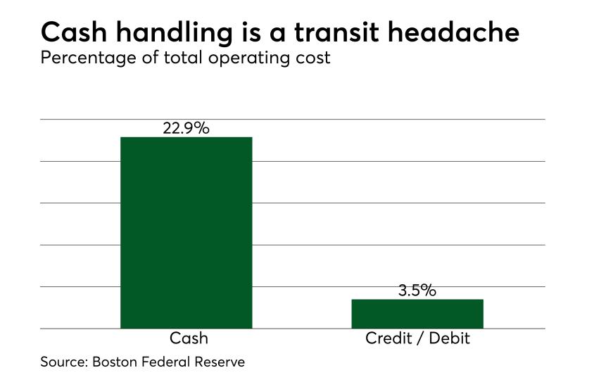 Chart: Cash handling is a transit headache