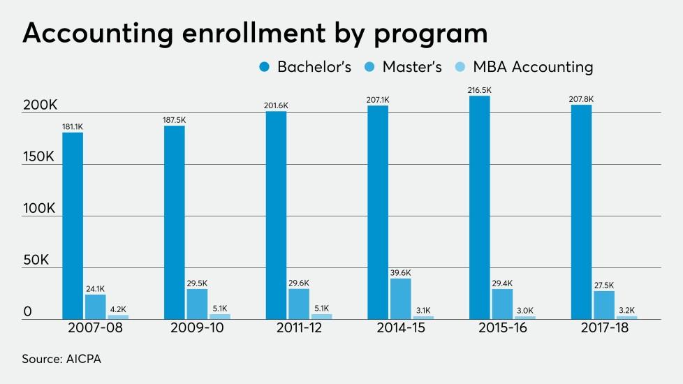 AICPA-trends-accounting-enrollment-2019