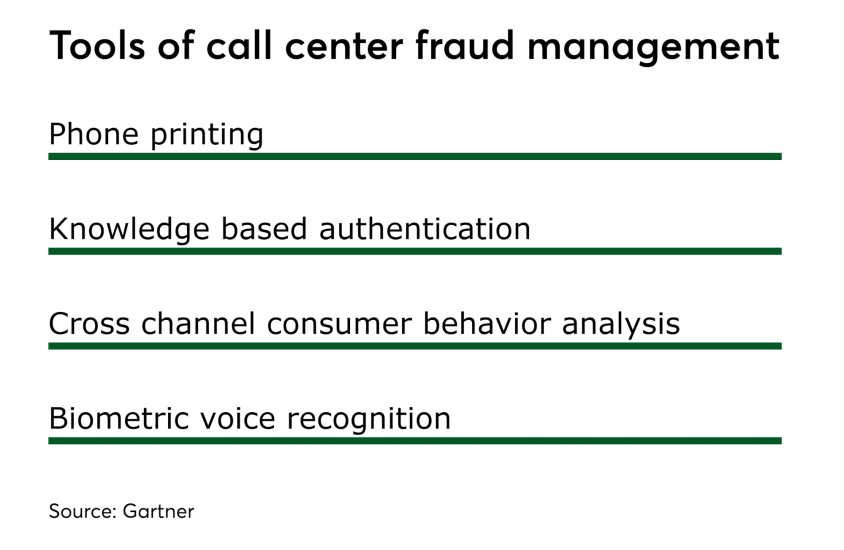Chart: Tools of call center fraud management