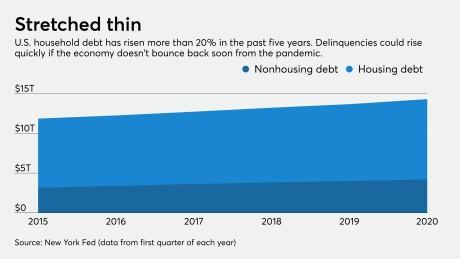 Rising U.S. household debt