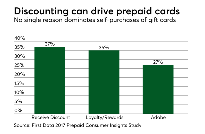 Chart: Discounting can drive prepaid cards