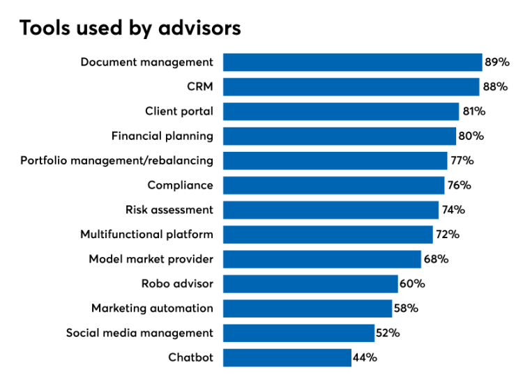 Tools-used-by-advisors.png