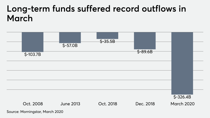 Long-term funds suffer record outflows in March 4/29/20