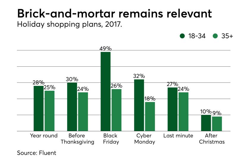 Chart: Brick-and-mortar remains relevant