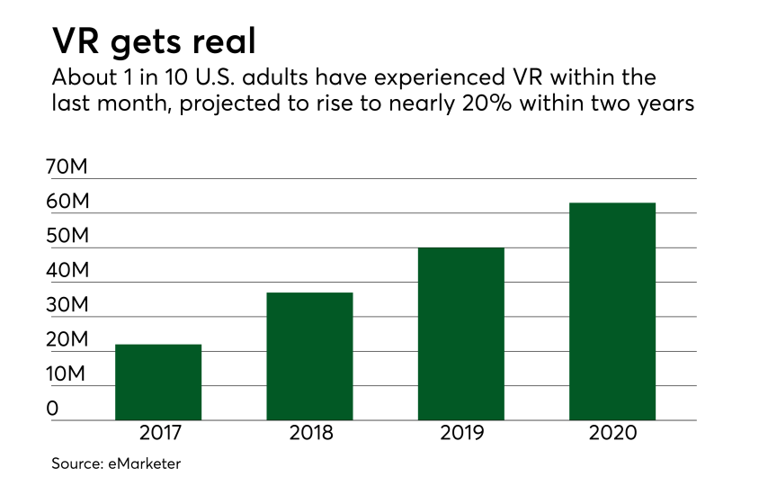 Chart: VR gets real