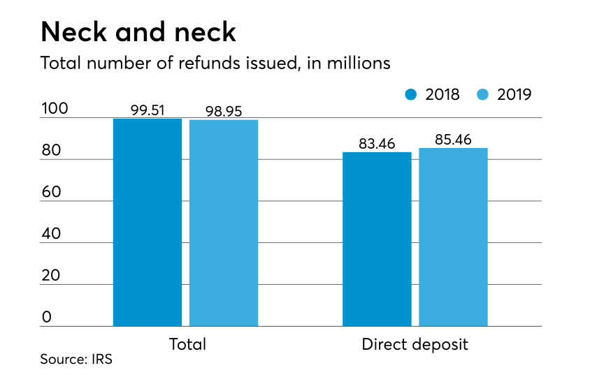 2019 tax season stats - total number of refunds
