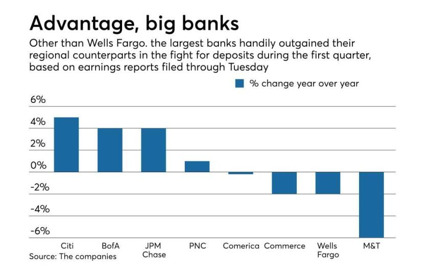 Year-over-year change in deposits at big banks, regionals in 1Q