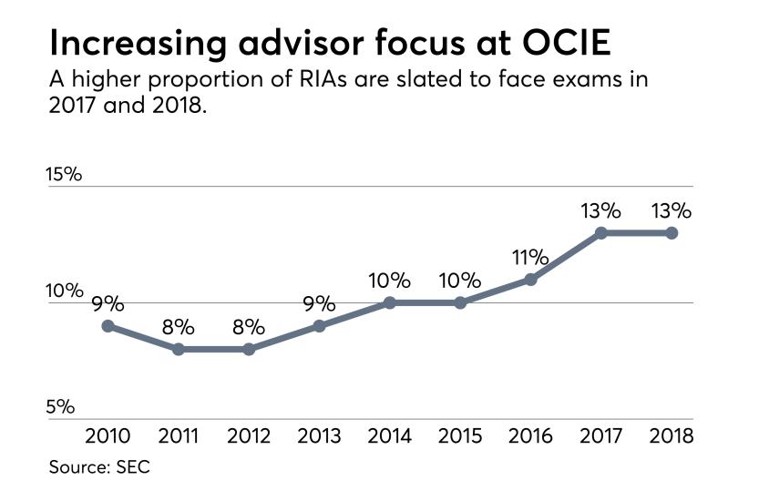 OCIE-RIA-Coverage-2017