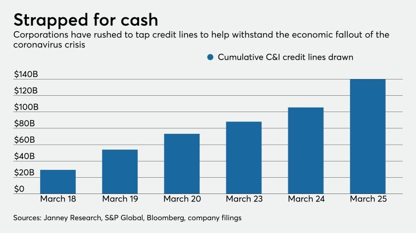 Drawdowns of C&I credit lines