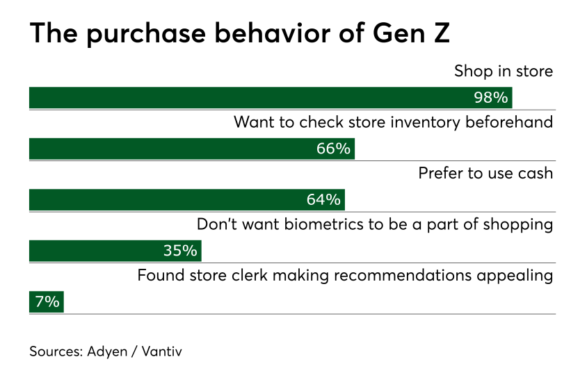 Chart: The purchase behavior of Gen Z