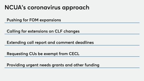 NCUA handling coronavirus