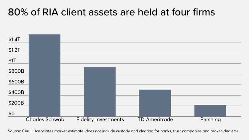 80% of RIA client assets held at 4 custodial firms