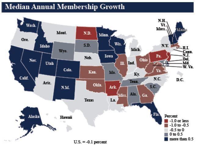 CUJ 070920 - NCUA Q1 2020 median membership growth.JPG