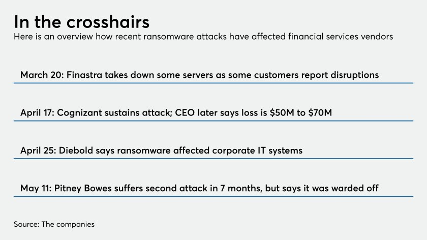 Overview of ransomware attacks