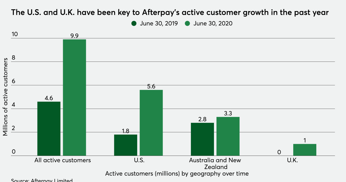 Australia's Afterpay redesigns its payment app for U.S. shoppers