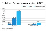 Goldman Sach's five-year plan for consumer banking