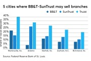 BB&T-SunTrust deposit share in five cities